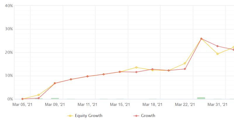 Nightsurfer resultaten maart 2021 forexgroentje