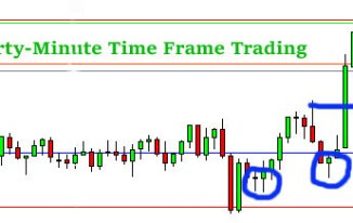 Thirty-Minute Trading chart