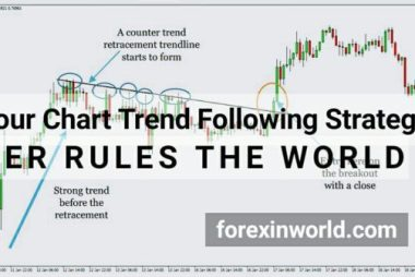 4 Hour Chart Trend Following Strategy