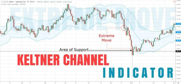 keltner channel indicator exterm move