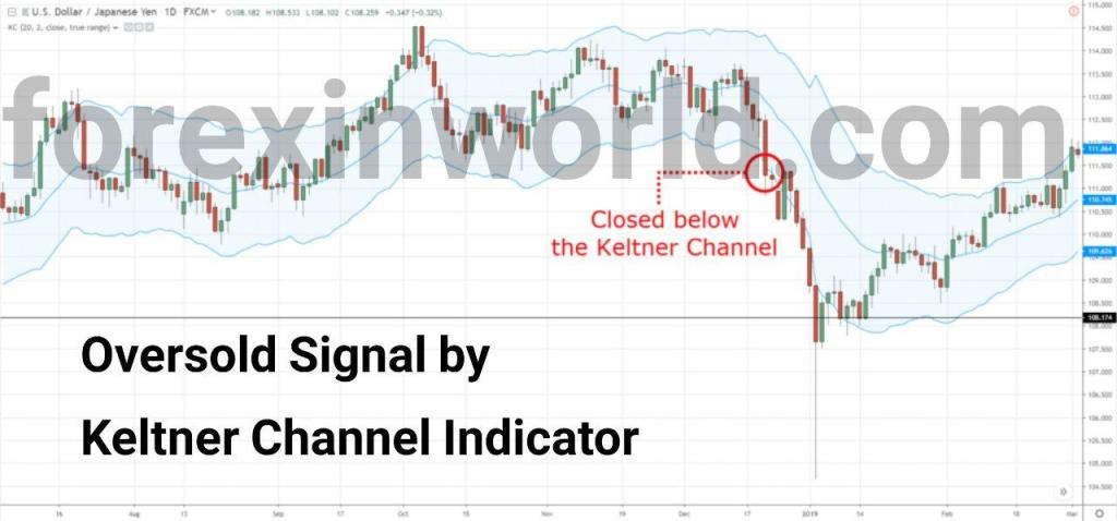Keltner Channel Indicator MT4 & MT5 (Free Download)