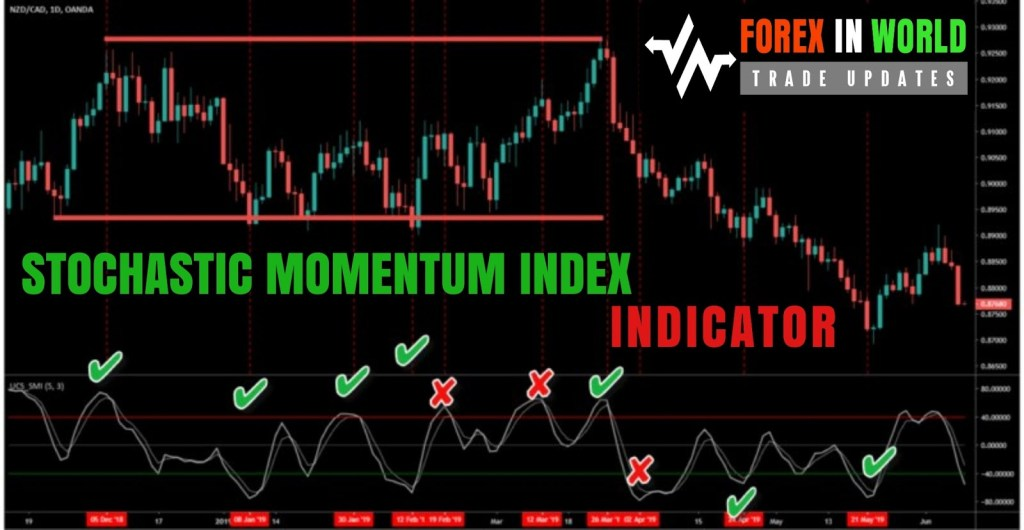 Stochastic Momentum Index Indicator