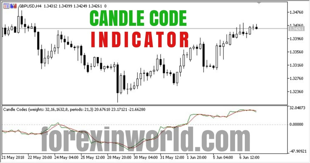 candle code indicator