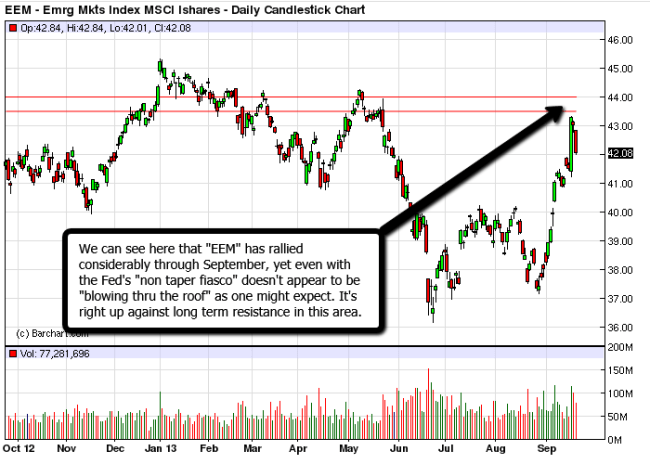 EEM_Emerging_Markets_Sept_2013