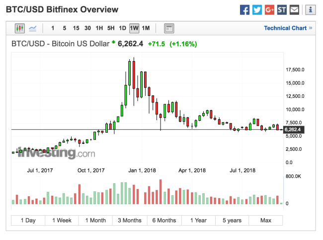 Bitcoin Bottom Around 6400.00