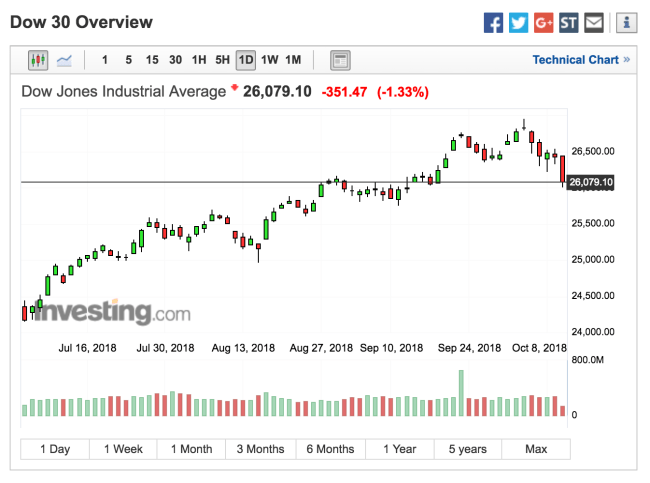 Dow Nears Support