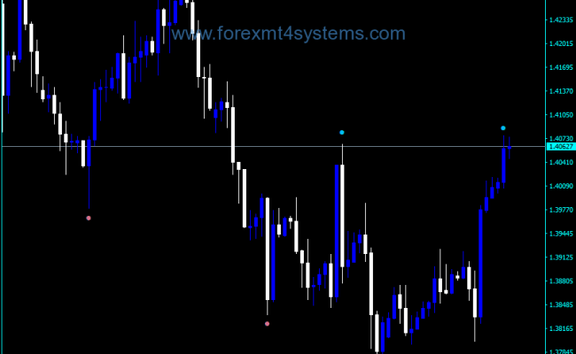 Forex Fractal Adjustable Price Period Indicator