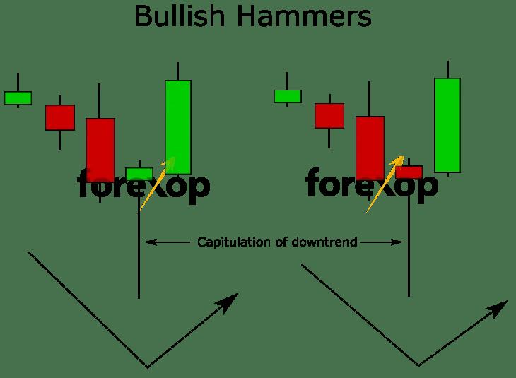 Bullish Hammer Stock Chart