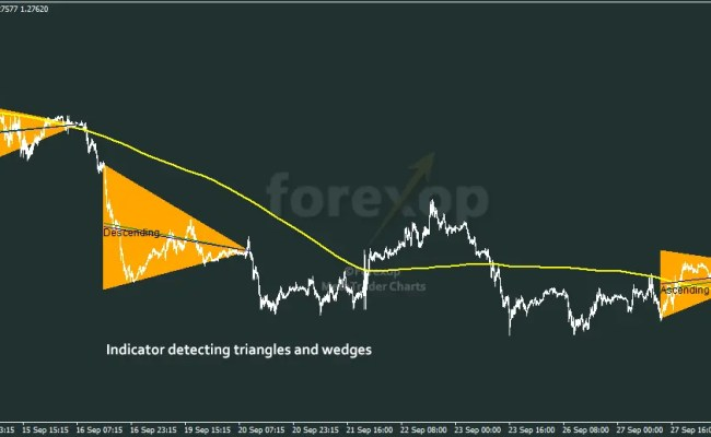 User Guide Metatrader Triangle Wedge Indicator