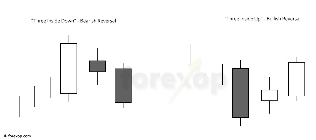 Three-Inside Trend Reversals and How to Trade Them