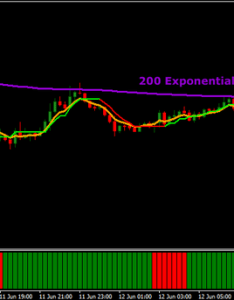 Best minute trading strategy also chart forex day scalping mt rh forexpops