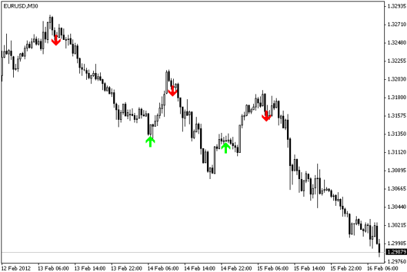 download Super Scalping Future forex indicator for mt4 l