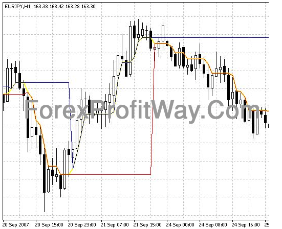 Download Forex DynamicRS 3CLines Profit Indicator For Mt4