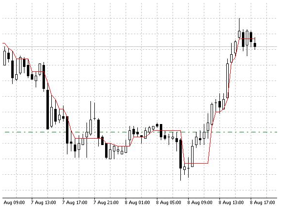 Download DynamicRS Forex Indicator For Mt4 l Forex Mt4