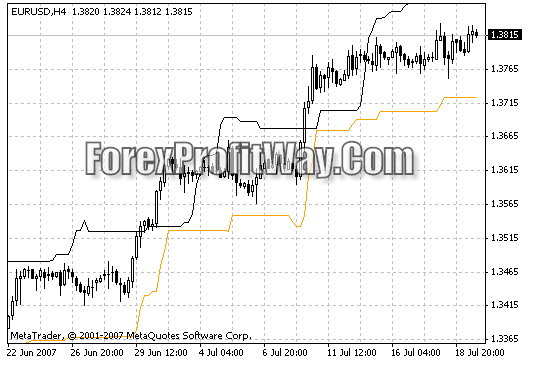 Chandelier Exit Forex Indicator For Mt4