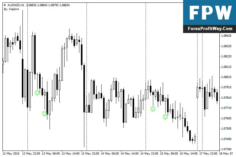 Download Pinbar Detector Forex Indicator For Mt4 l Forex
