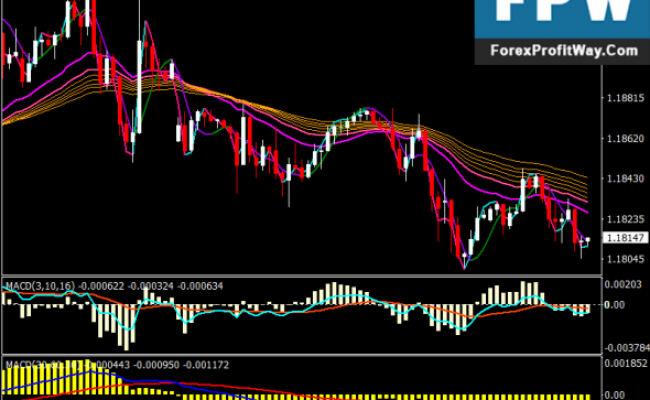 Download Profitable Forex Trend Trading System Strategy