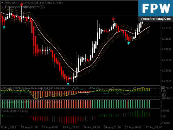 Download Viper Forex Signals Swing Trading System For Mt4 ...