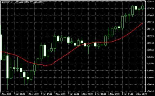 simple moving average indicator