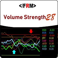 Volume strength analysis forex