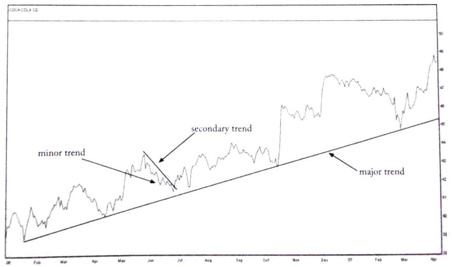minor trend and secondary trend