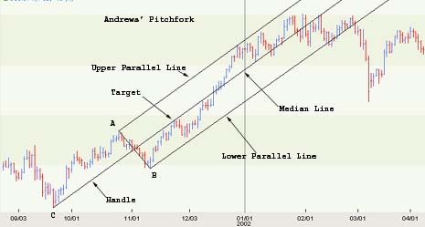 Forex how to use andrews pitchfork
