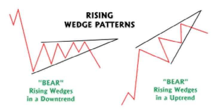 Falling Wedge Patterns
