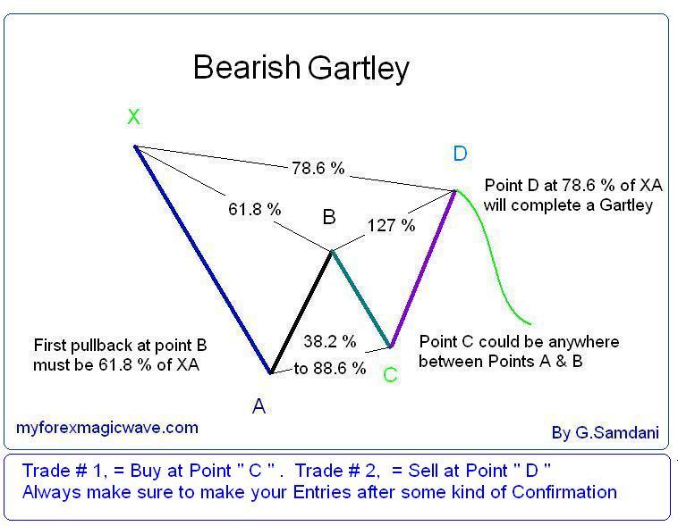 Bearish Gartley