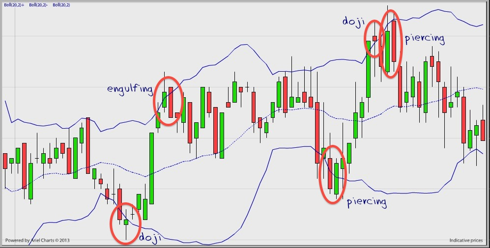 bollinger band strategy