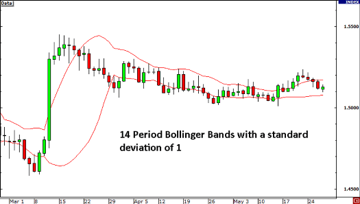 bollinger band indicator MT4