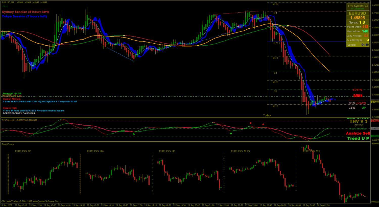 FX Renko Charts