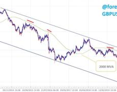 Technical analysis - Sell the British pound on weakness