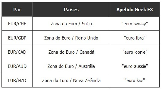 Pares Forex derivados do EUR