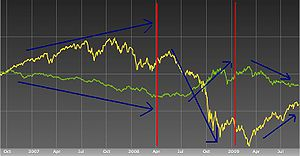 A chart showing the correlation between MSCI W...