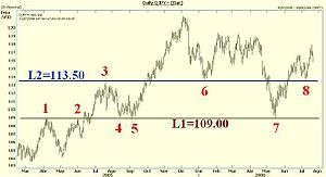 Stock chart showing levels of support (4,5,6, ...