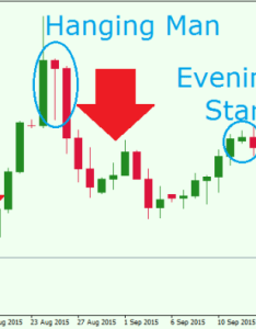 Eurusd xevening star hanging man also most powerful japanese candlestick patterns in forex trading rh forextraininggroup