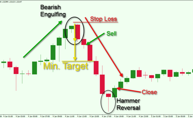 A Tutorial On Mastering The Engulfing Candlestick Pattern