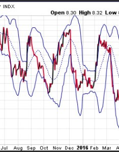 Forex volatility bollinger bands also how to measure in the foreign exchange markets rh forextraininggroup