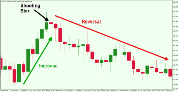 Top Forex Reversal Patterns that Every Trader Should Know - Forex Training  Group