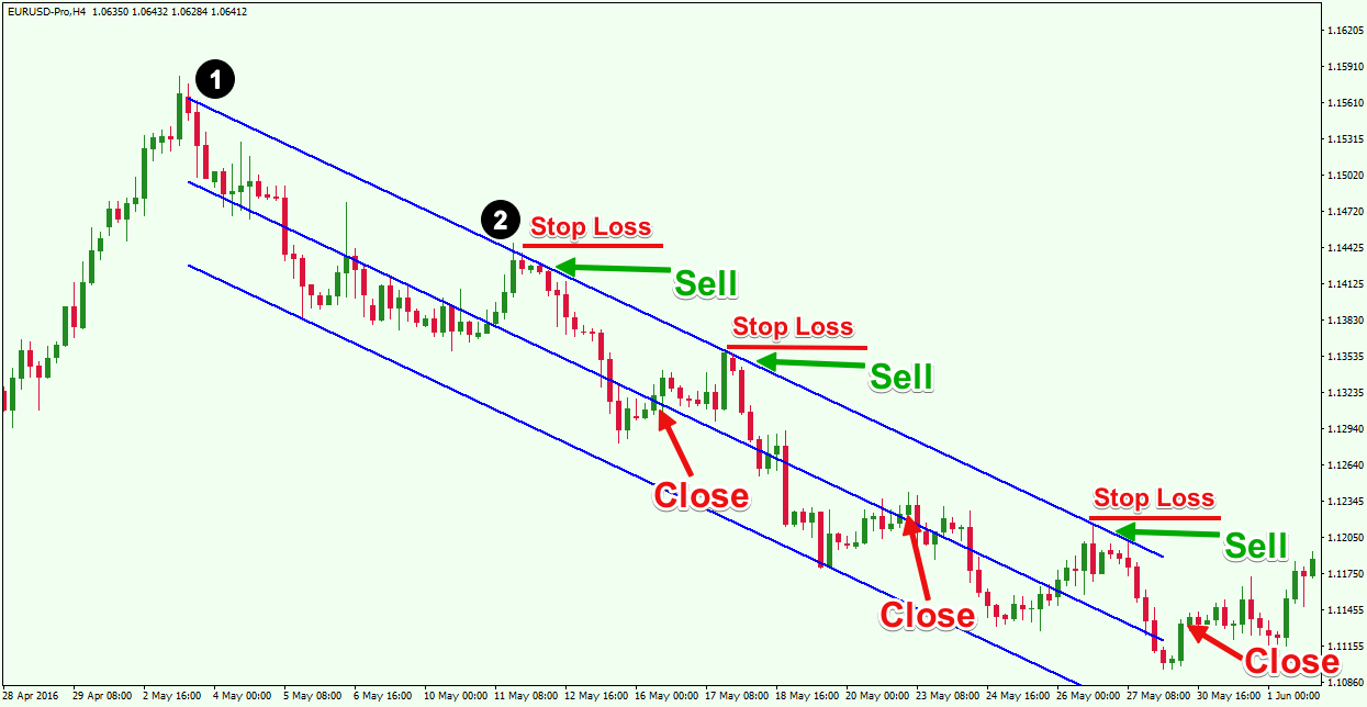 Linear-Regression-Trading-Strategy-2