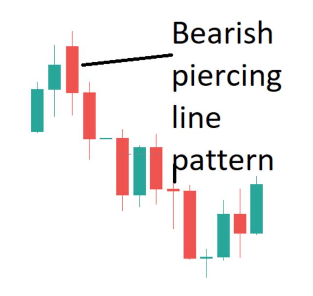 bearish-piercing-line-pattern