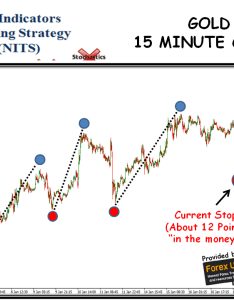 No indicators trading strategy gold minute chart also nits weekly report  jan rh forexuseful