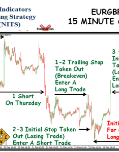 No indicators trading strategy eurgbp minute chart also nits weekly report  feb rh forexuseful
