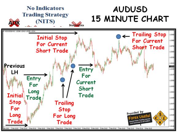 No Indicators Trading Strategy (NITS) Weekly Report – 10 ...
