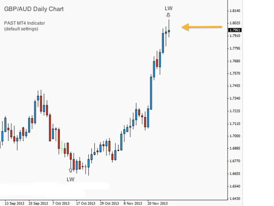 Price Action Swing Trading (PAST) Strategy
