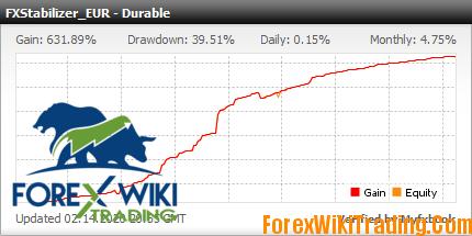 Very profitable Forex system FXStabilizer Durable EURUSD. Ultra profitable Forex Expert Advisors - real money account