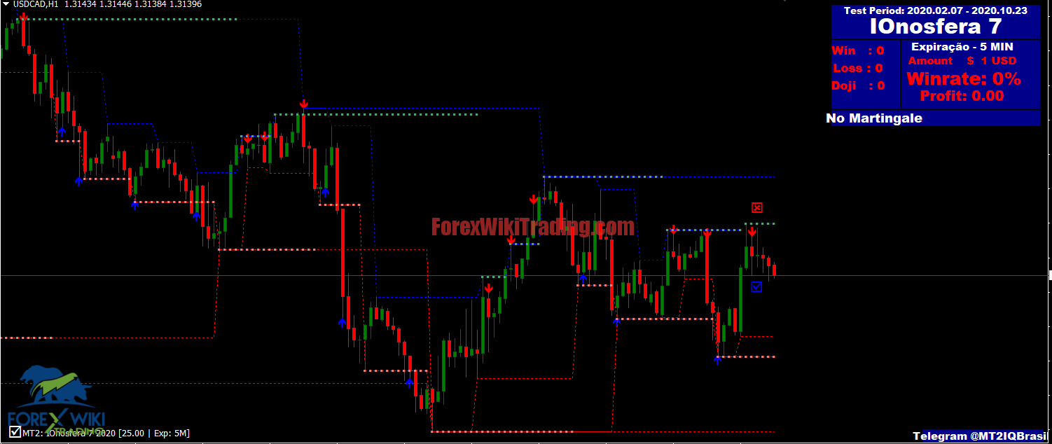 Pattern Energy Indicator Cost 9 Free Version
