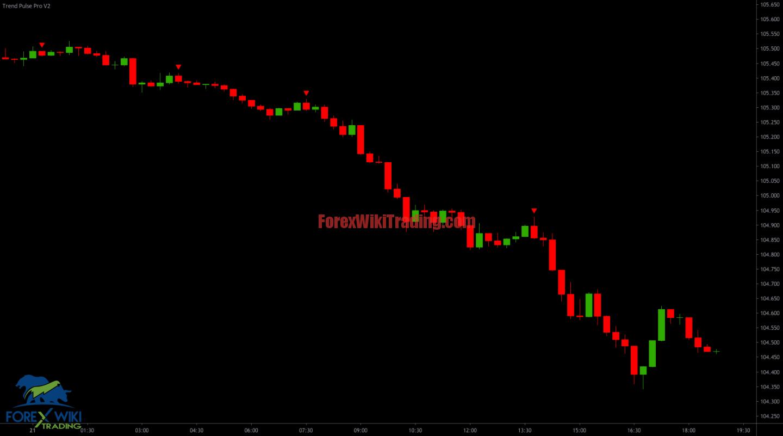Trend Pulse Pro V2 Trading Signals TradingView