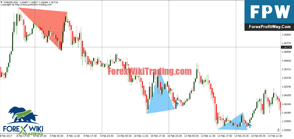 Automatic Double Top Finder Indicator Worth Free Version