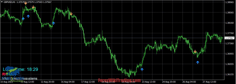 Versi Gratis Indikator Level Tren